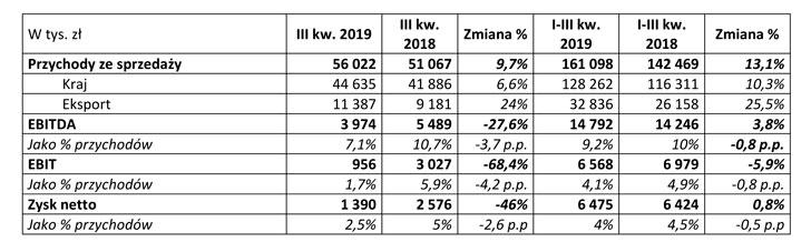 wyniki ES-System za trzeci kw. 2019