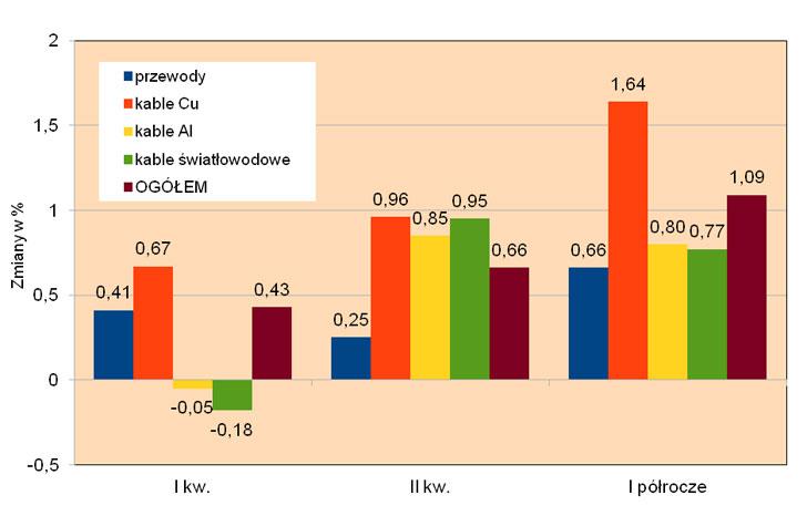 wykres ceny kabli i przewodów w I pół. 2019 r.