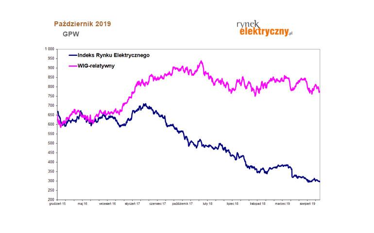 Indeks Rynku Elektrycznego październik 2019
