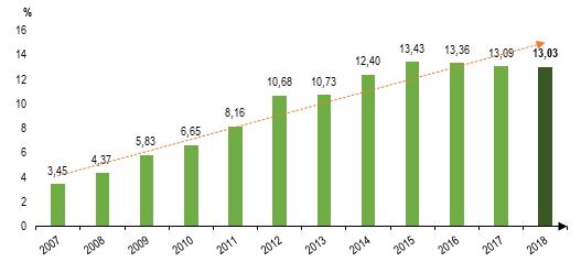 Udział energii elektrycznej z OZE w zużyciu energii w Polsce