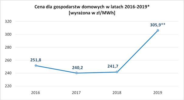 taryfy na energię elektryczną w latach 2016-2019