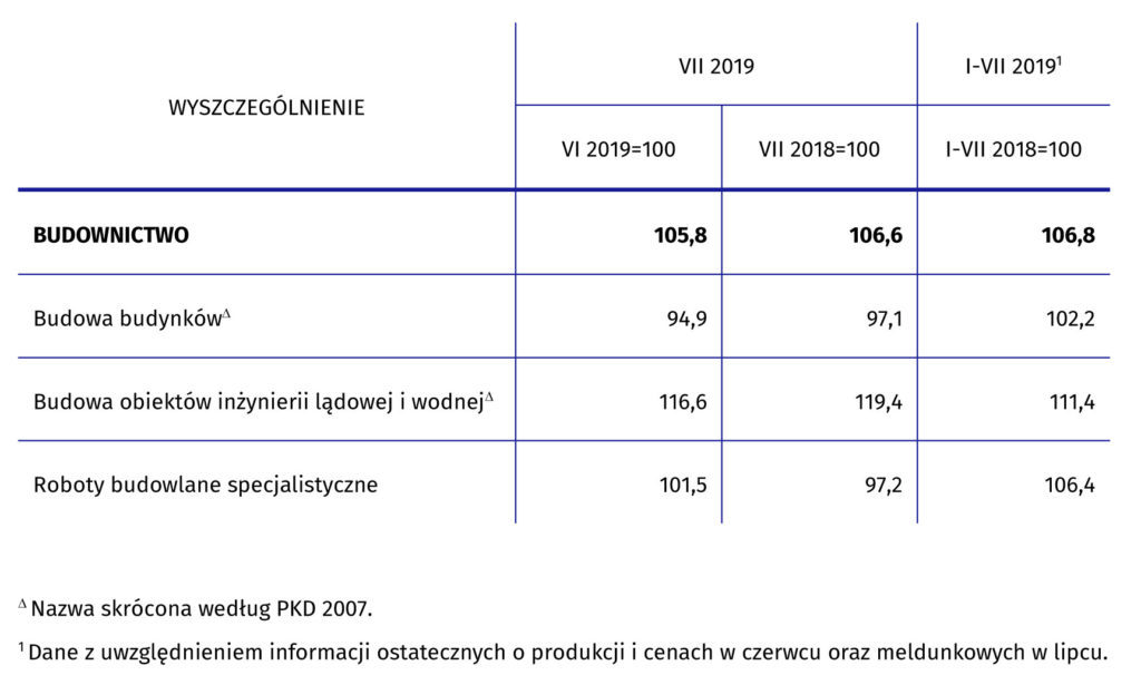 Dynamika produkcji budowlano-montażowej w lipcu 2019 r.
