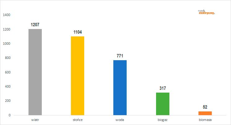 liczba instalacji OZE