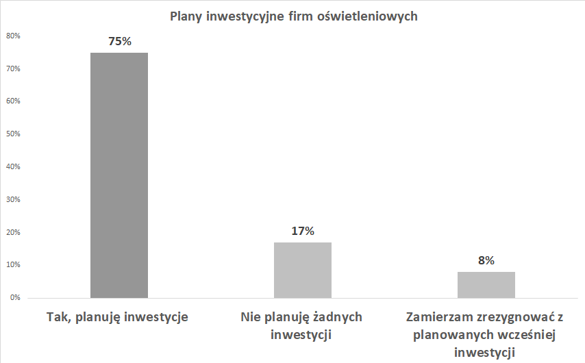 Plany inwestycyjne firm oświetleniowe
