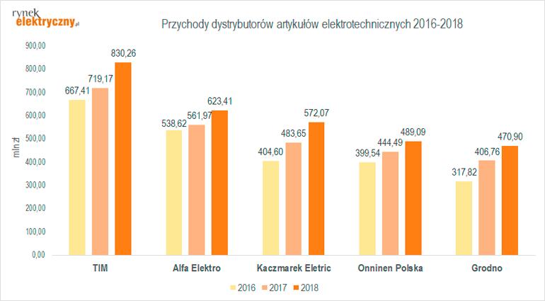 Przychody hurtowni elektrotechnicznych w latach 2016-2018