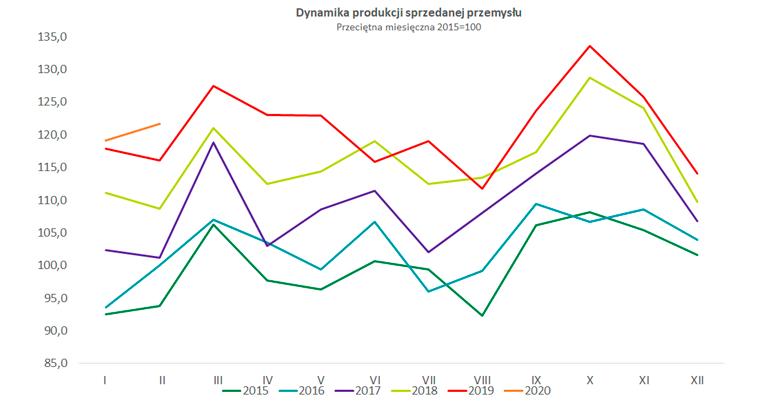 wykres dynamiki produkcji sprzedanej przemysłu w lutym 2020