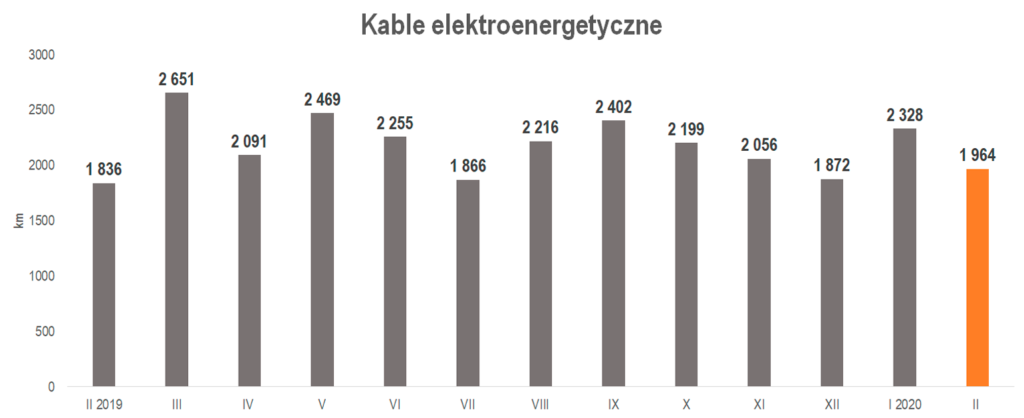 produkcja kabli elektroenergetycznych w lutym 2020