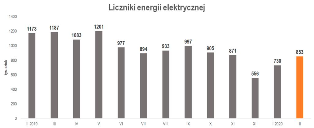 produkcja energii elektrycznej w lutym 2020
