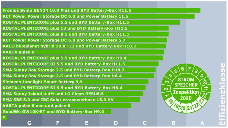 ranking systemów magazynowania energii PV 2020