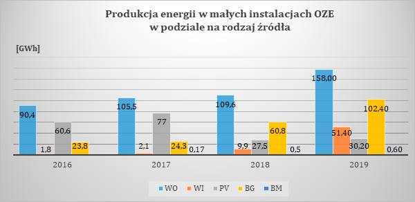 produkcja energii elektrycznej w małych źródłach OZE