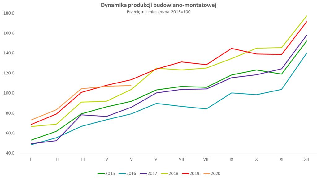 dynamika produkcji budowlano-montażowej w maju 2020