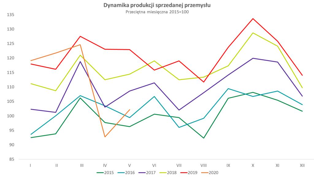 wykres dynamiki produkcji sprzedanej przemysłu w maju2020
