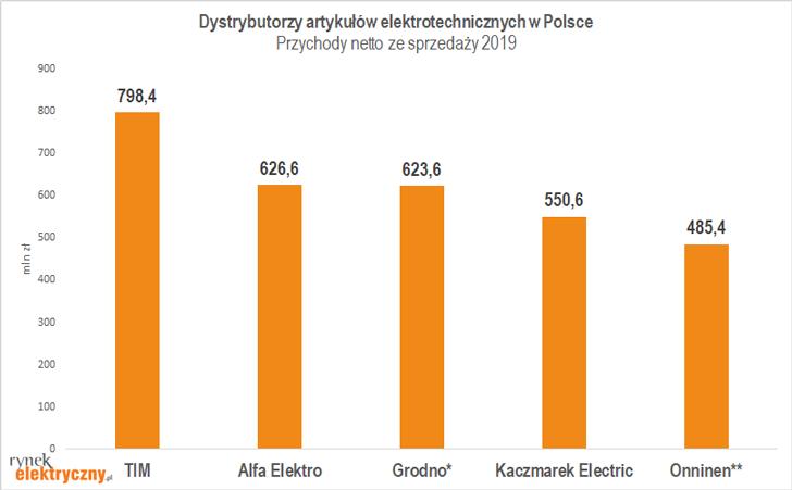 hurtownie elektrotechniczne według przychodów 2019