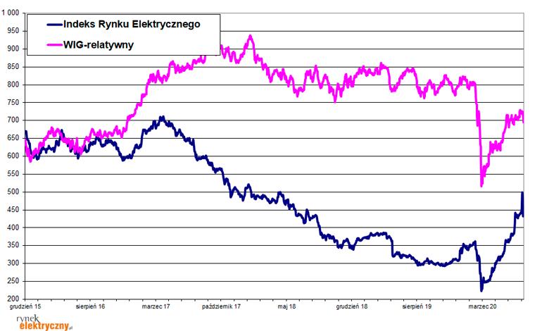 wykres Indeks Rynku Elektrycznego lipiec 20