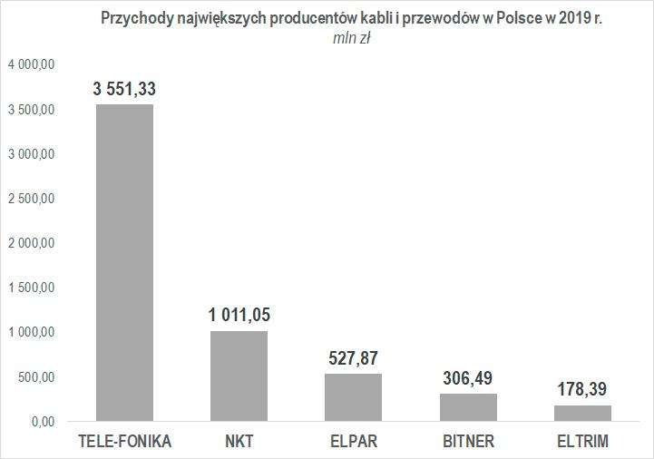 wykres przychody największych producentów kabli i przewodów w Polsce w 2019 r.