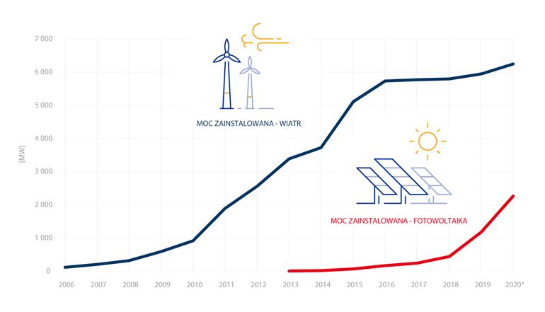 Porównanie mocy instalacji wiatrowych i słonecznych w Polsce
