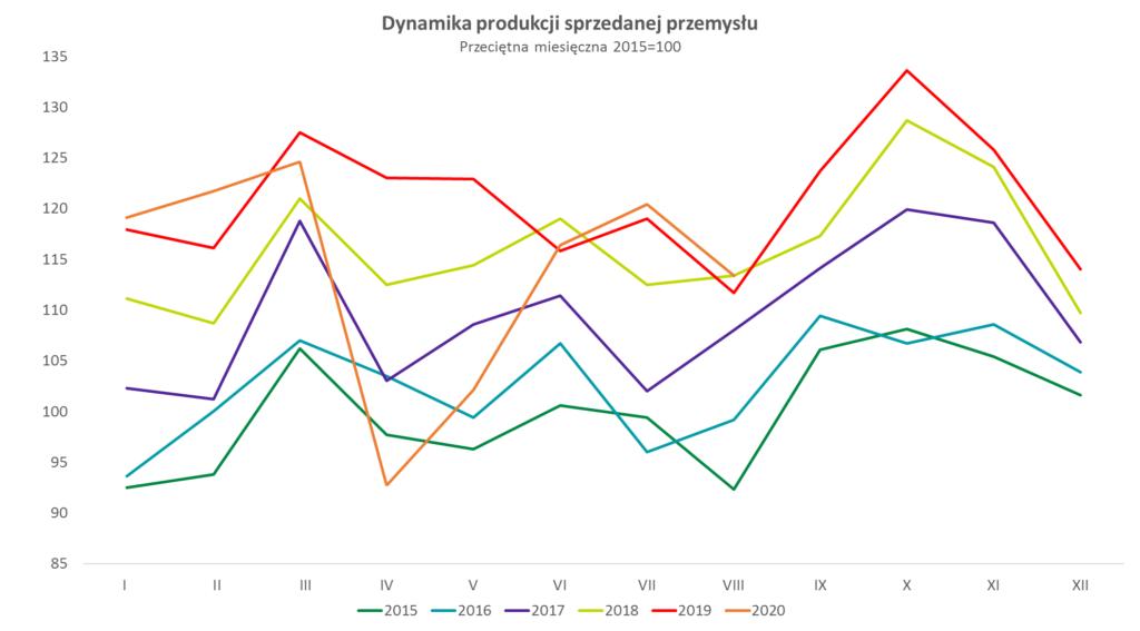 dynamika produkcji sprzedanej przemysłu w sierpniu 2020