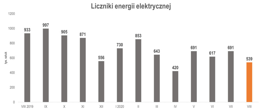 produkcja liczników energii elektrycznej w sierpniu 2020