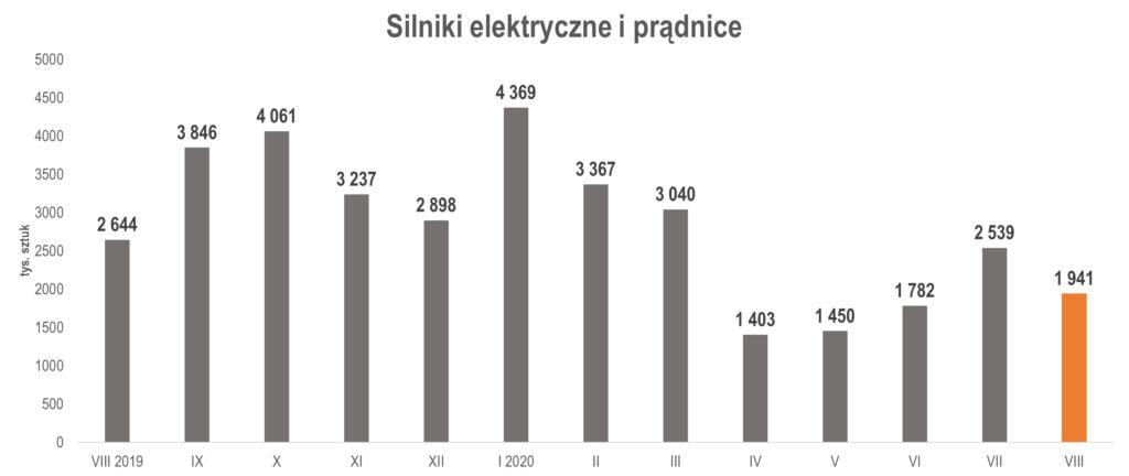 produkcja silników elektrycznych i prądnic w sierpniu 2020