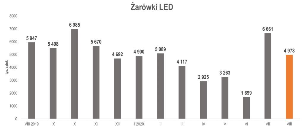 produkcja żarówek LEDw sierpniu 2020