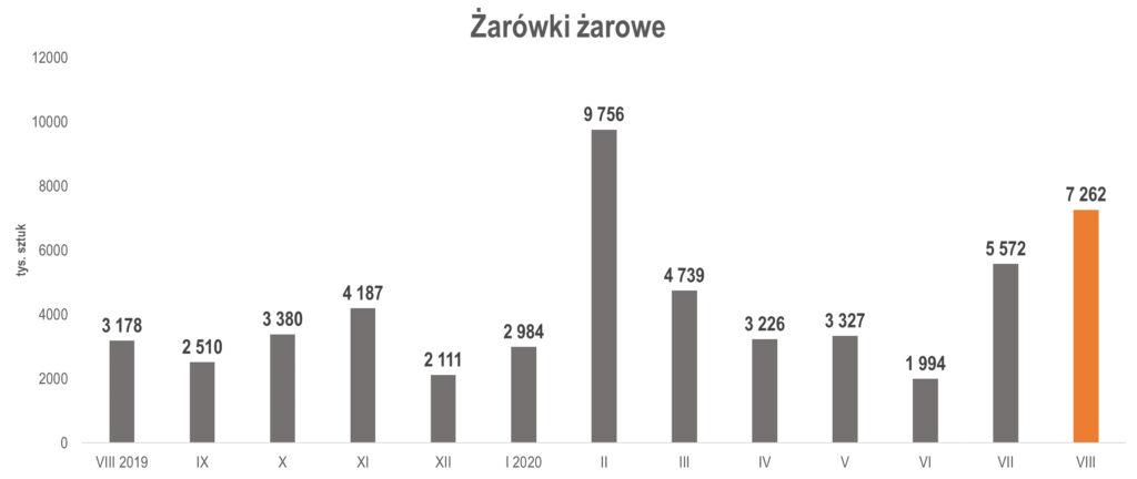produkcja żarówek żarowych w sierpniu 2020