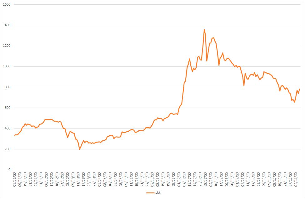 wykres Indeks Rynku Fotowoltaicznego