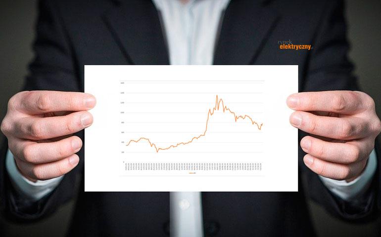 Wartość rynkowa firm fotowoltaicznych