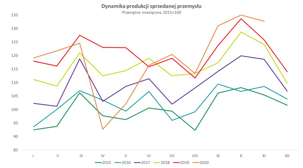 dynamika produkcji sprzedanej przemysłu w listopadzie 2020 r.