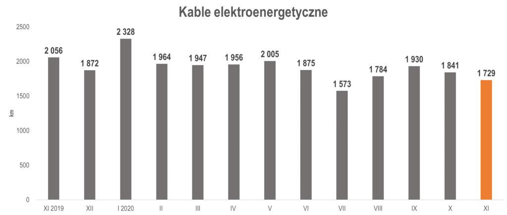 produkcja kabli elektroenergetycznych w listopadzie 2020 r.