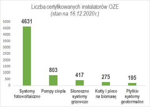 liczba certyfikowanych instalatorów OZE