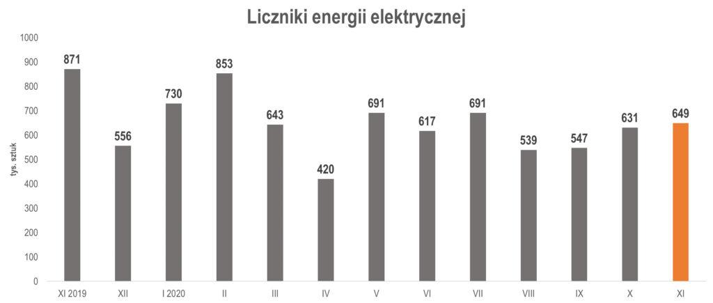produkcja liczników energii elektrycznej w listopadzie 2020 r.