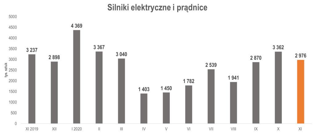 produkcja silników elektrycznych i prądnic w listopadzie 2020 r.