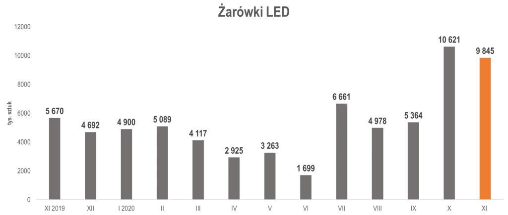 produkcja żarówek LED w listopadzie 2020 r.