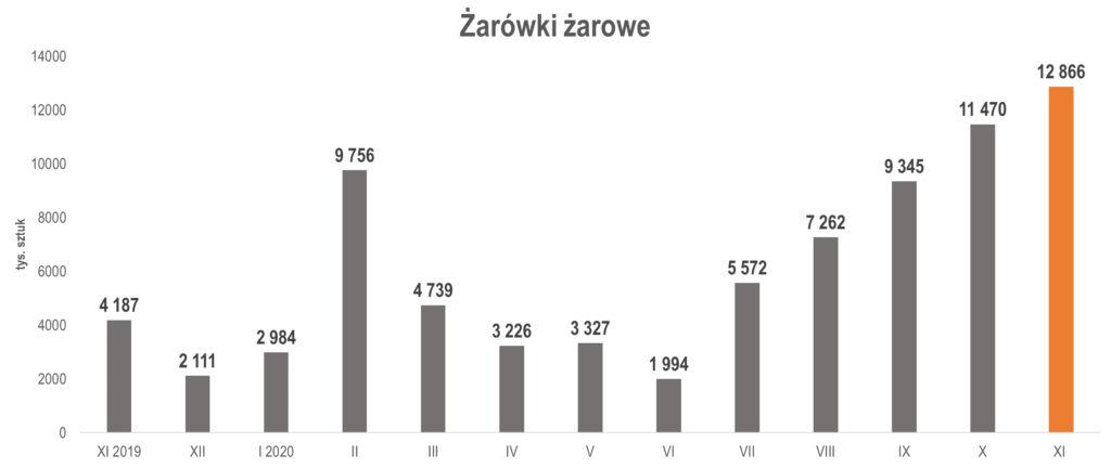 produkcja żarówek żarowych w listopadzie 2020 r.