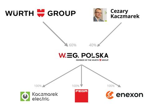 struktura grupy WE.G
