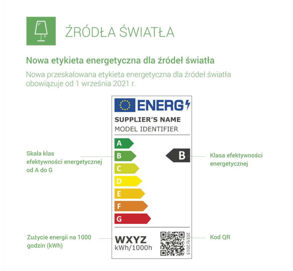 etykieta energetyczna dla źródeł światła
