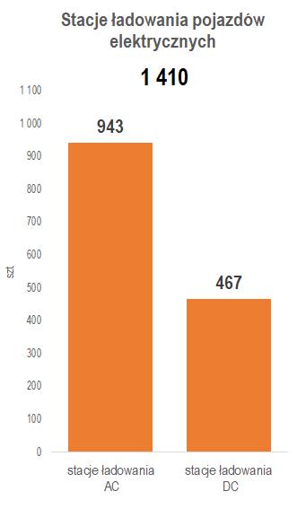 liczba stacji ładowania pojazdów elektrycznych luty 2021