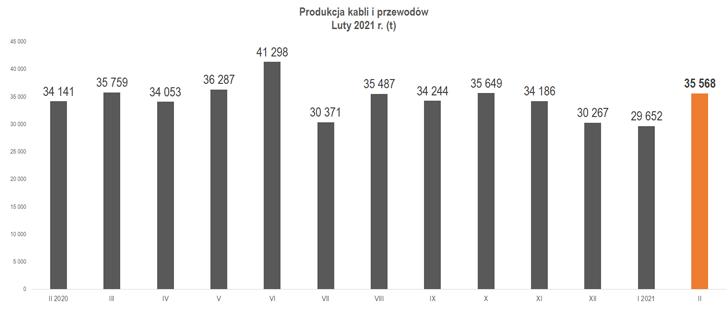 produkcja kabli i przewodów luty 2020-2021