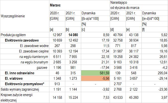 produkcja energii elektrycznej w marcu 2021