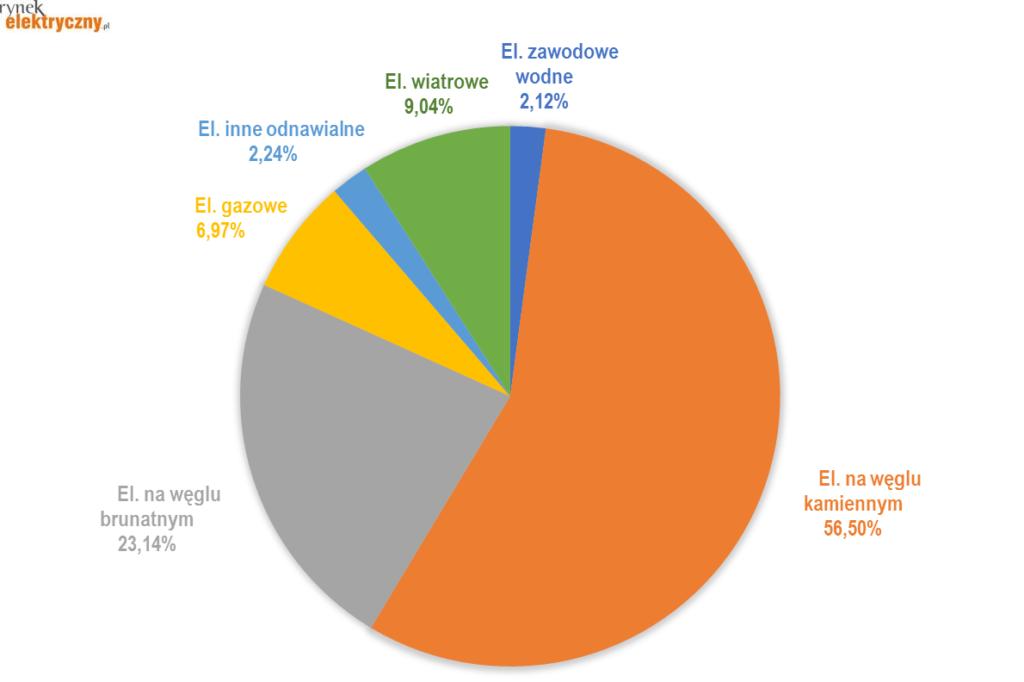 struktura produkcji energii elektrycznej w marcu 2021