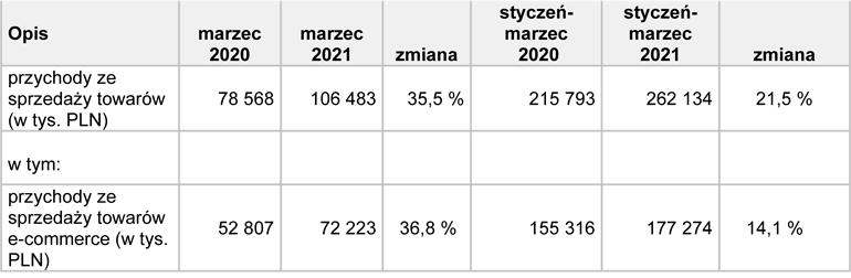 TIM dane finansowe wstępne za marzec 2021