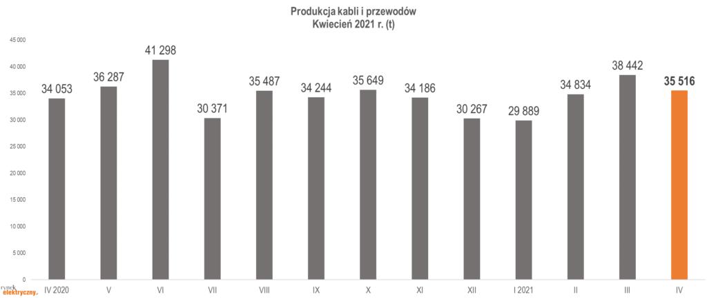 Produkcja kabli i przewodów w Polsce, w tonach, w okresie kwiecień 2020-kwiecień 2021
