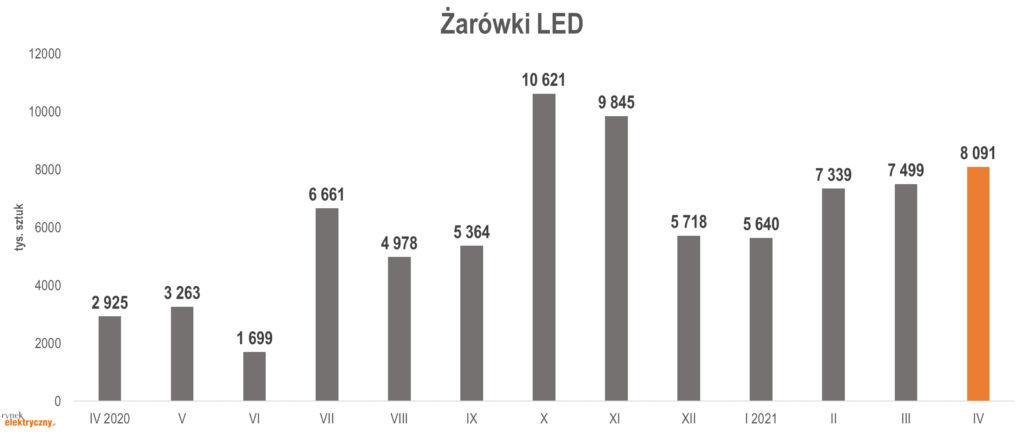 Produkcja żarówek LED w tys. szt. w okresie kwiecień 2020-kwiecień 2021.