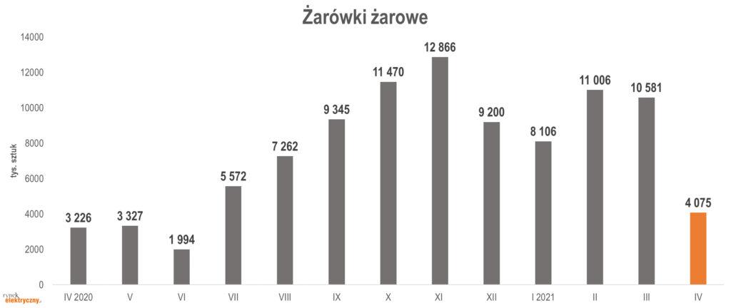 Produkcja żarówek żarowych w tys. szt. w okresie kwiecień 2020-kwiecień 2021