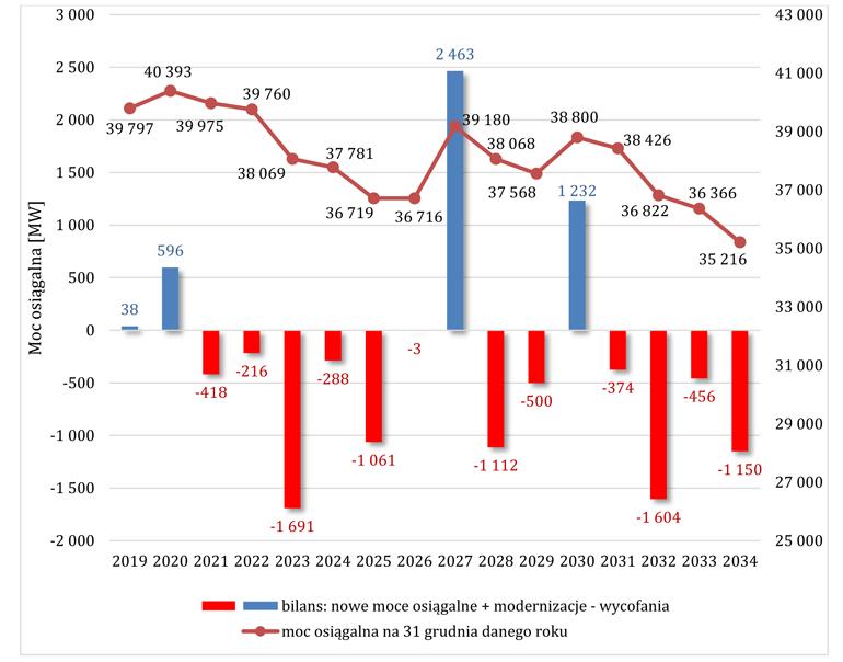 Plany inwestycyjne wytwórców energii elektrycznej w latach 2020-2034