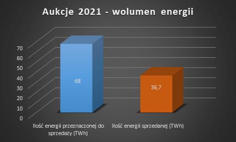 aukcje OZE 2021 ilość energii