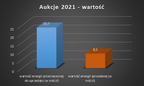 aukcje OZE 2021 wartość energii
