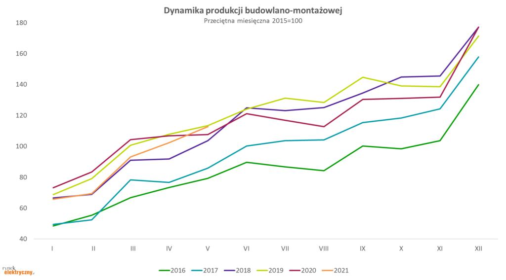 dynamika produkcji budowlano-montażowej w maju 2021 r.