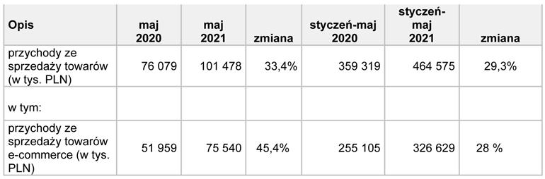 wstępne dane TIM za maj 2021