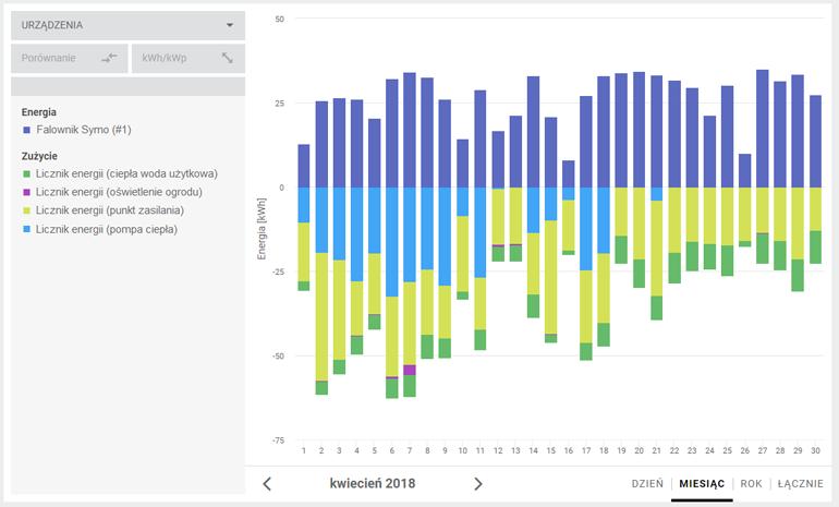 analiza zużycia energii elektrycznej z fotowoltaiki